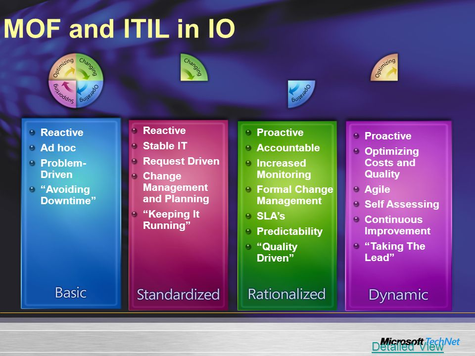 MOF and ITIL in IO Detailed View Reactive Ad hoc Problem-Driven