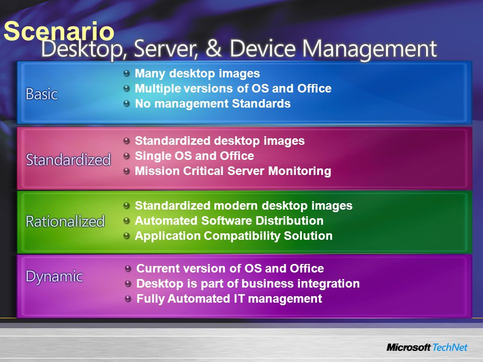Scenario Many desktop images Multiple versions of OS and Office