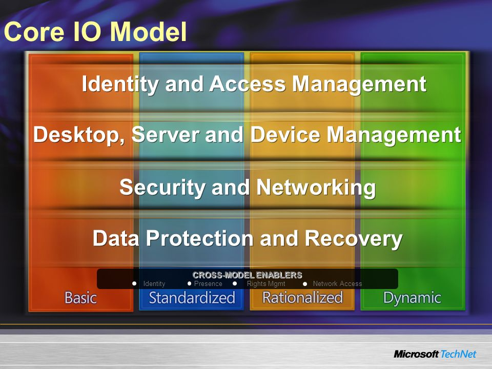 Core IO Model Identity and Access Management