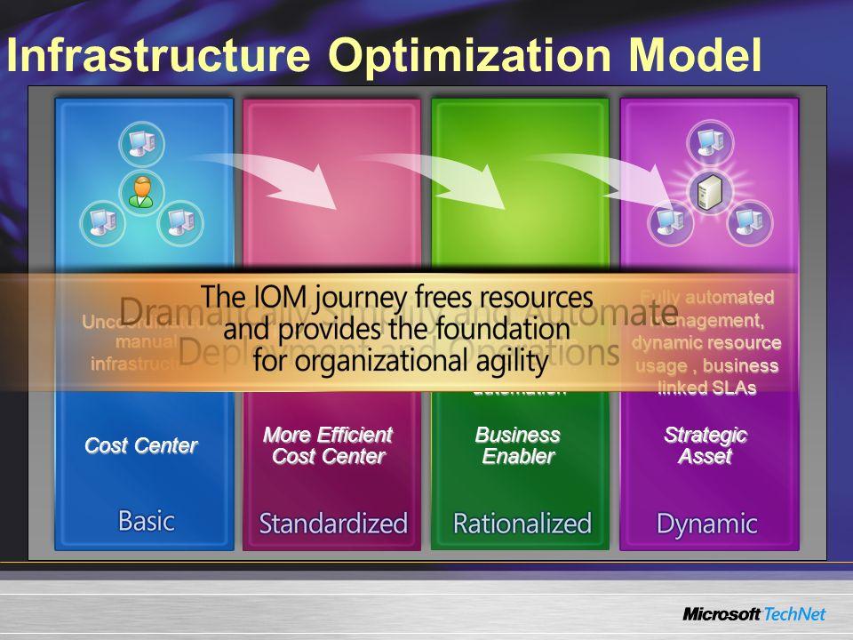 Infrastructure Optimization Model