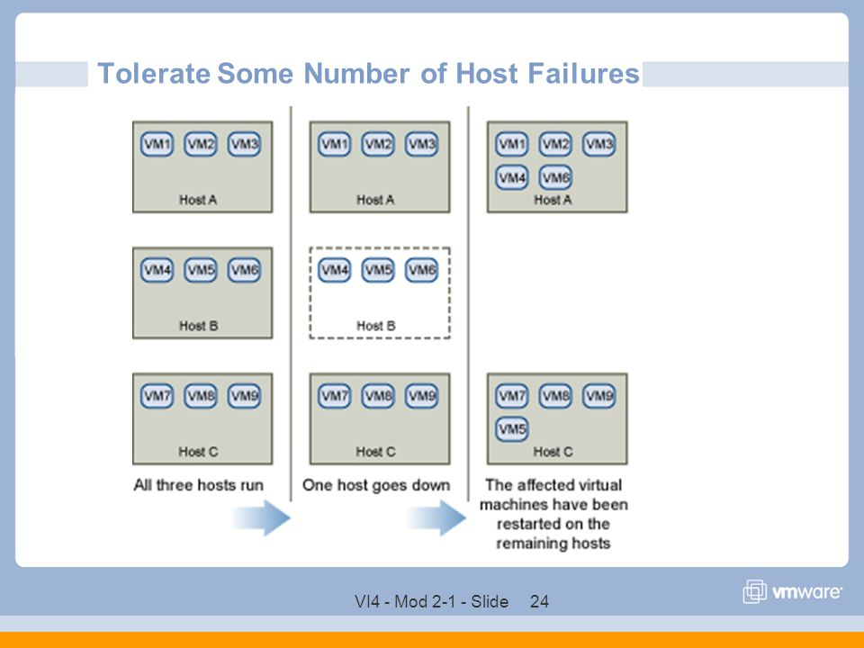 Tolerate Some Number of Host Failures