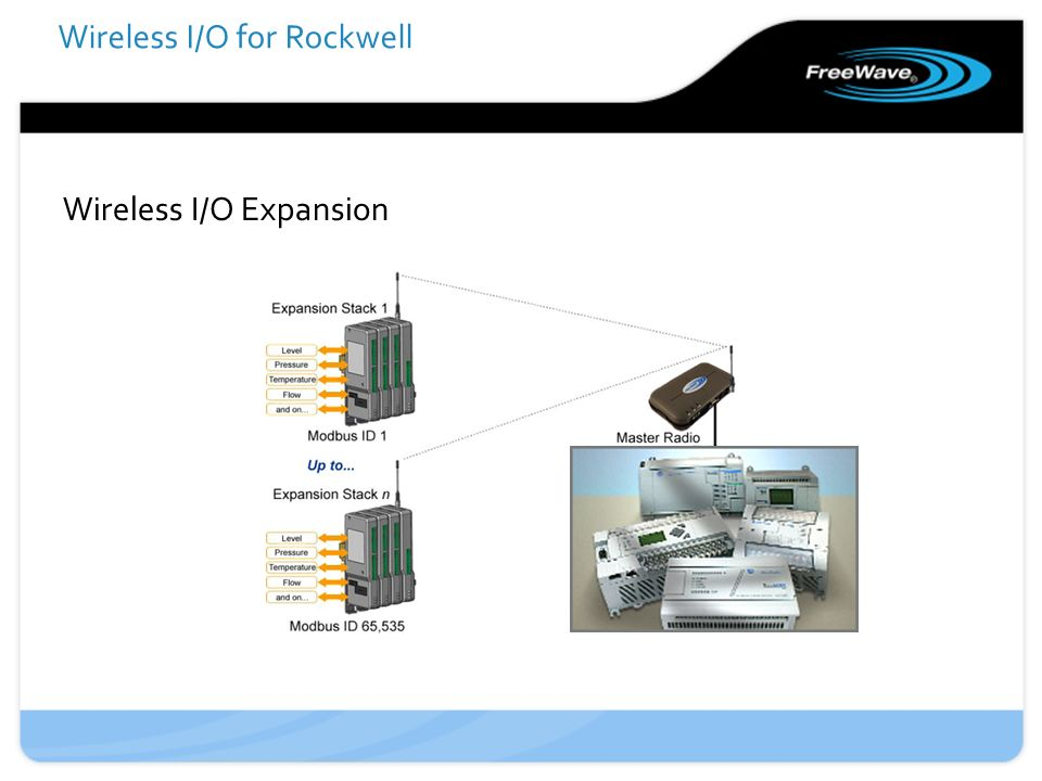 Wireless I/O for Rockwell