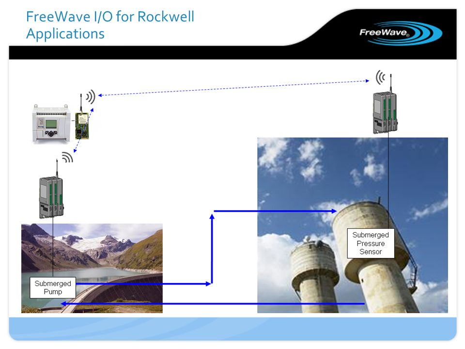 FreeWave I/O for Rockwell Applications