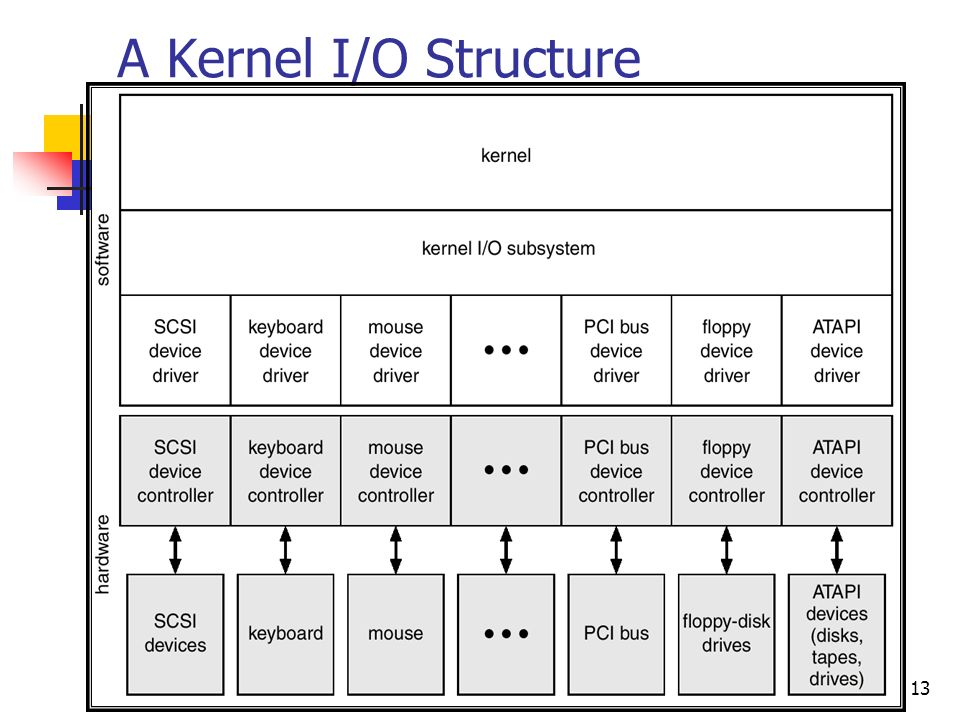 A Kernel I/O Structure