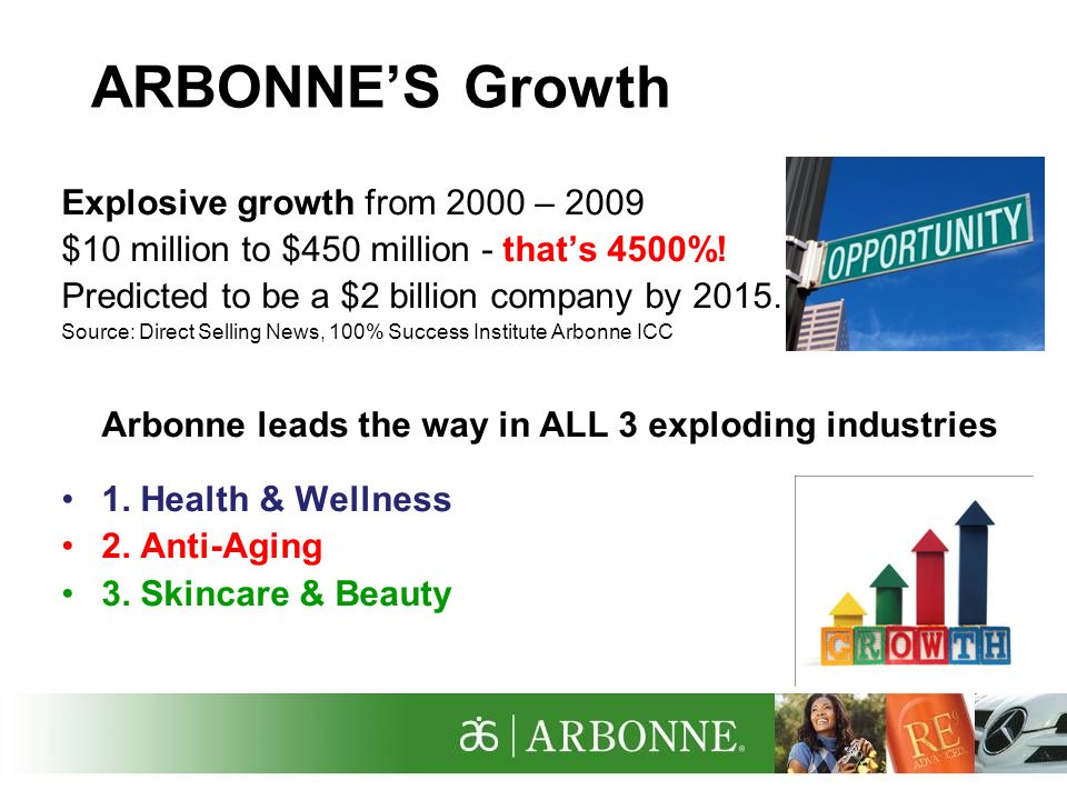 ARBONNE'S Growth Explosive growth from 2000 – 2009