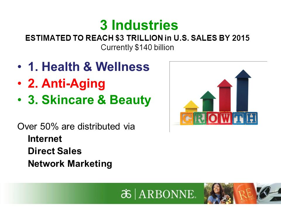 3 Industries ESTIMATED TO REACH $3 TRILLION in U. S