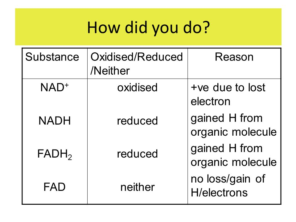 How did you do Substance Oxidised/Reduced/Neither Reason NAD+ NADH