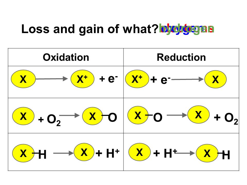Loss and gain of what hydrogen electrons oxygen + e- O O + O2 H + H+
