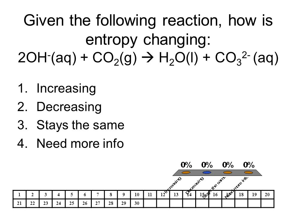 Given the following reaction, how is entropy changing: 2OH-(aq) + CO2(g)  H2O(l) + CO32- (aq)