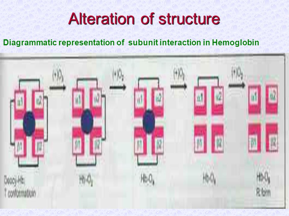 Alteration of structure