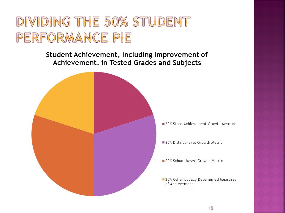 Dividing the 50% student performance pie