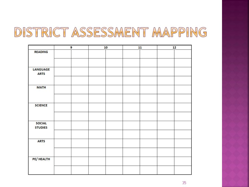 District Assessment Mapping
