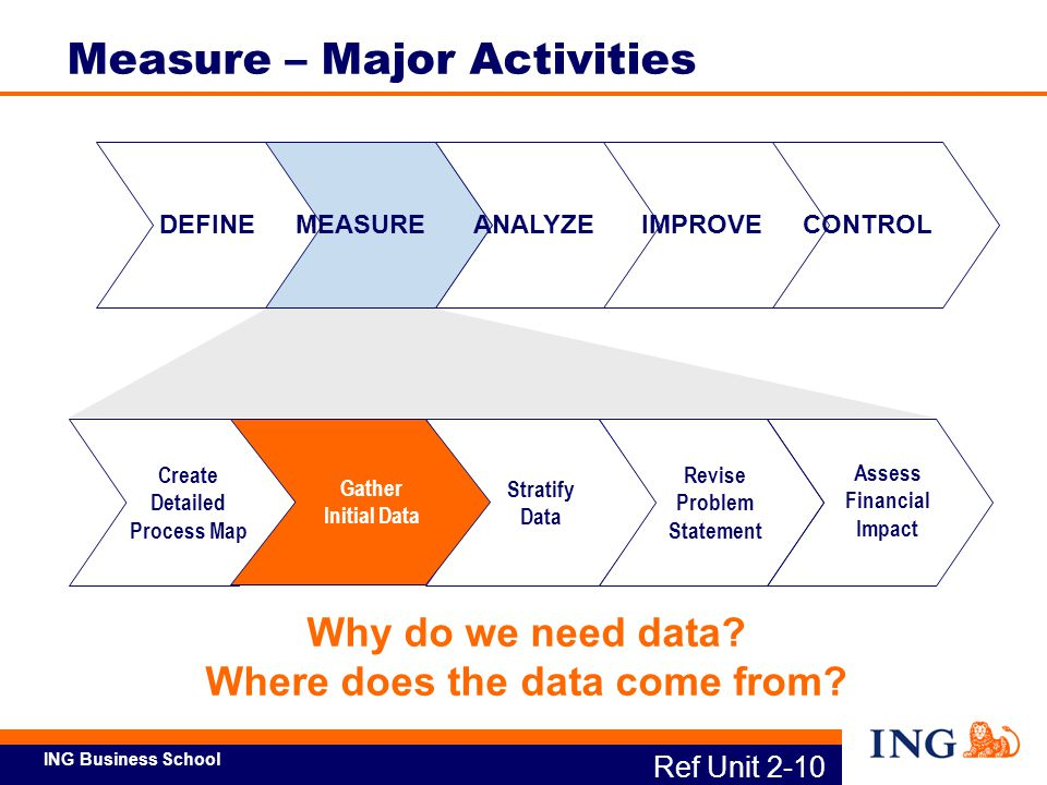Measure – Major Activities