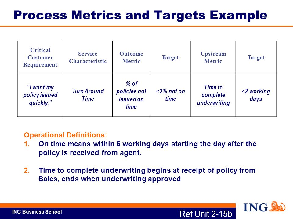 Process Metrics and Targets Example