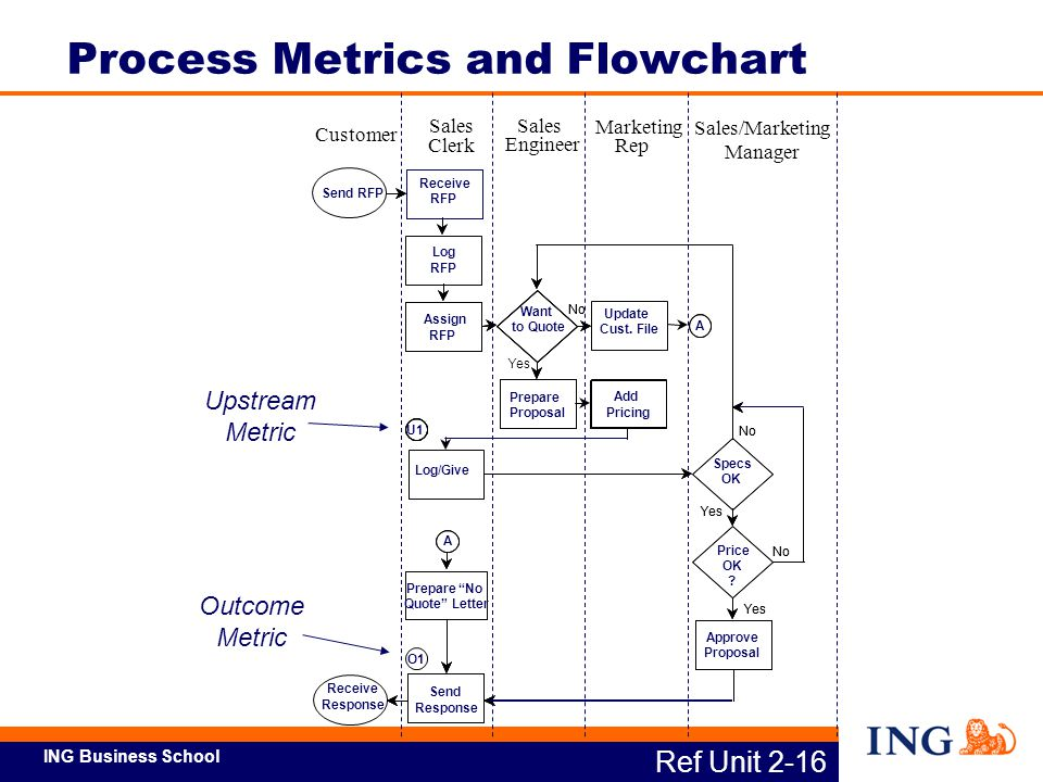 Process Metrics and Flowchart