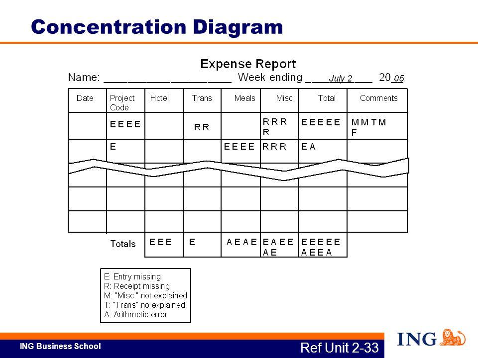 Concentration Diagram