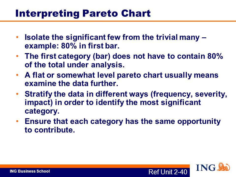 Interpreting Pareto Chart