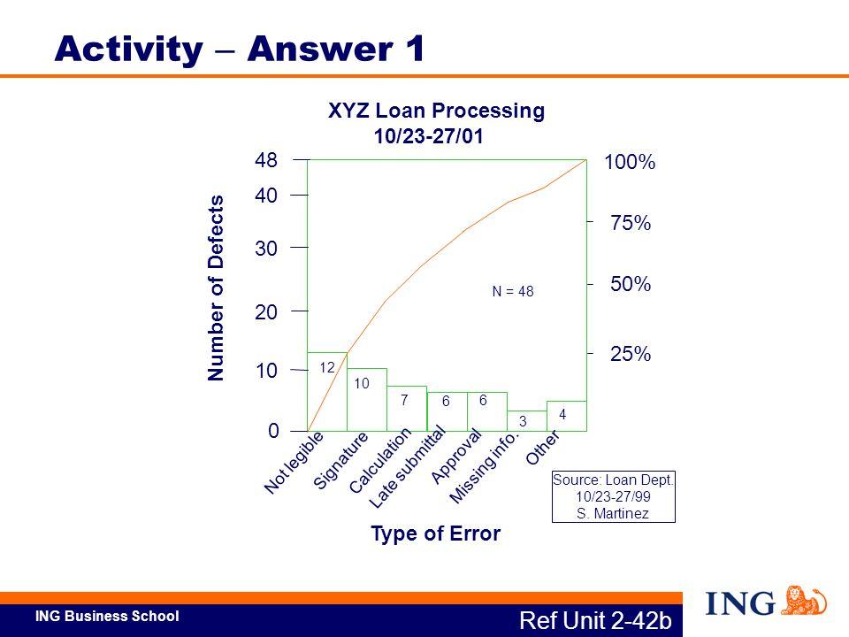 Activity – Answer 1 Ref Unit 2-42b XYZ Loan Processing 10/23-27/01 48