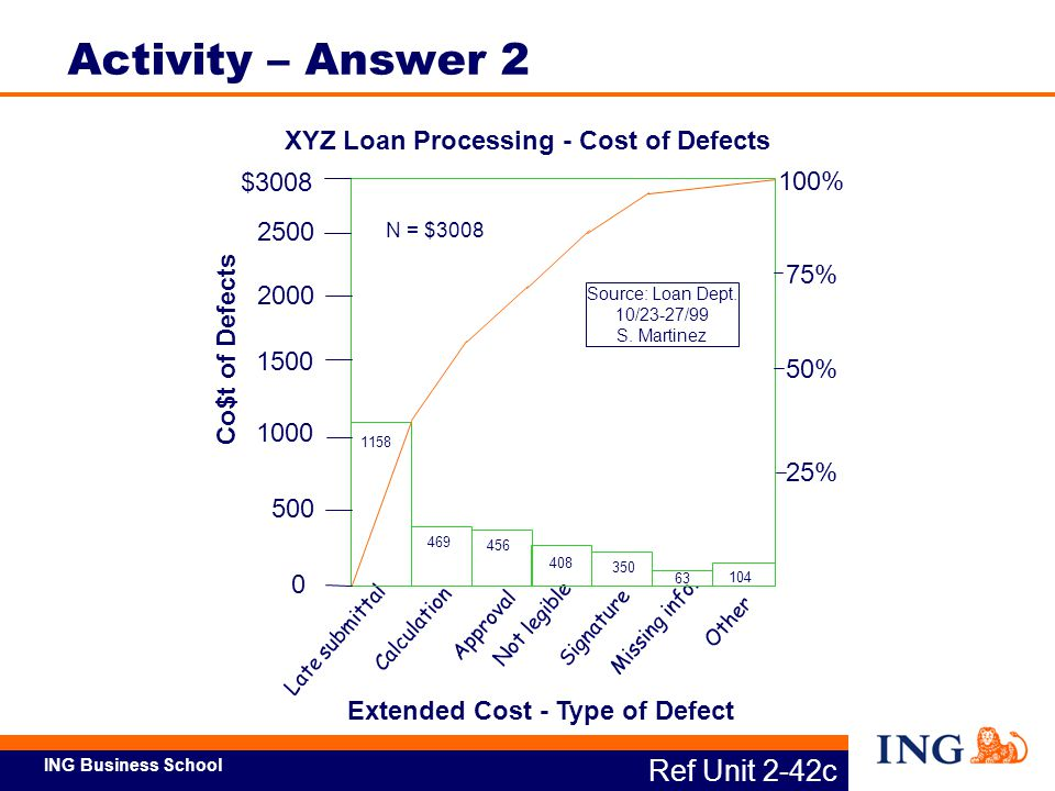 XYZ Loan Processing - Cost of Defects Extended Cost - Type of Defect