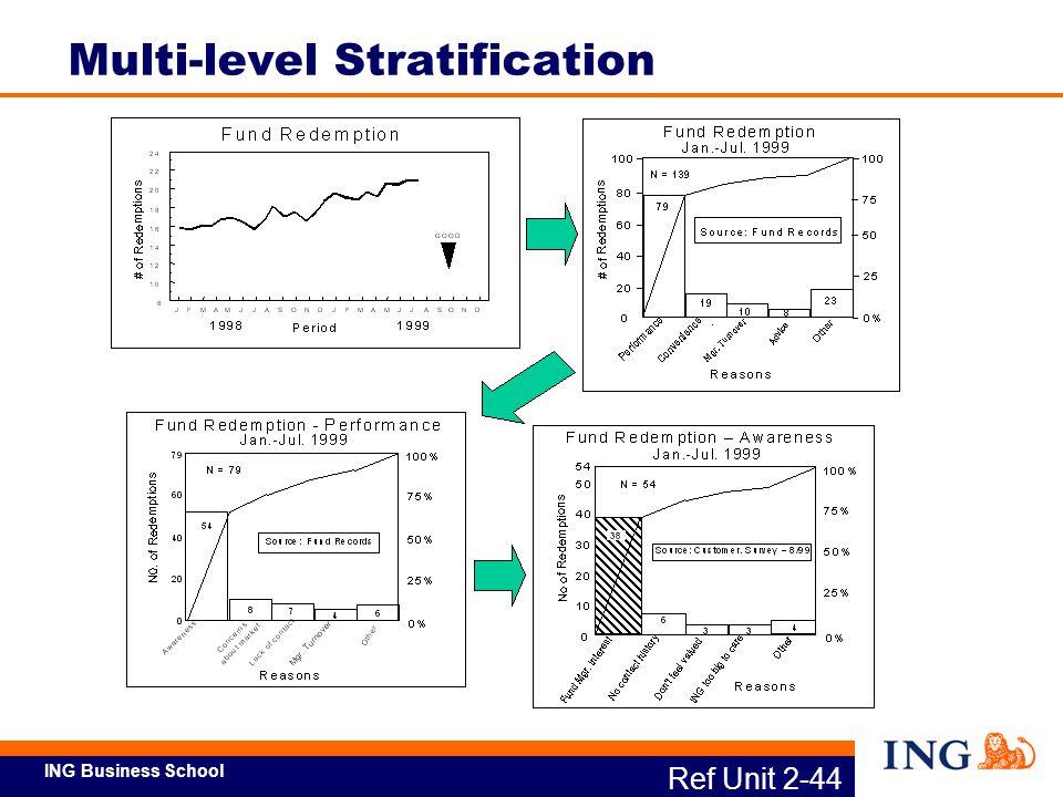 Multi-level Stratification