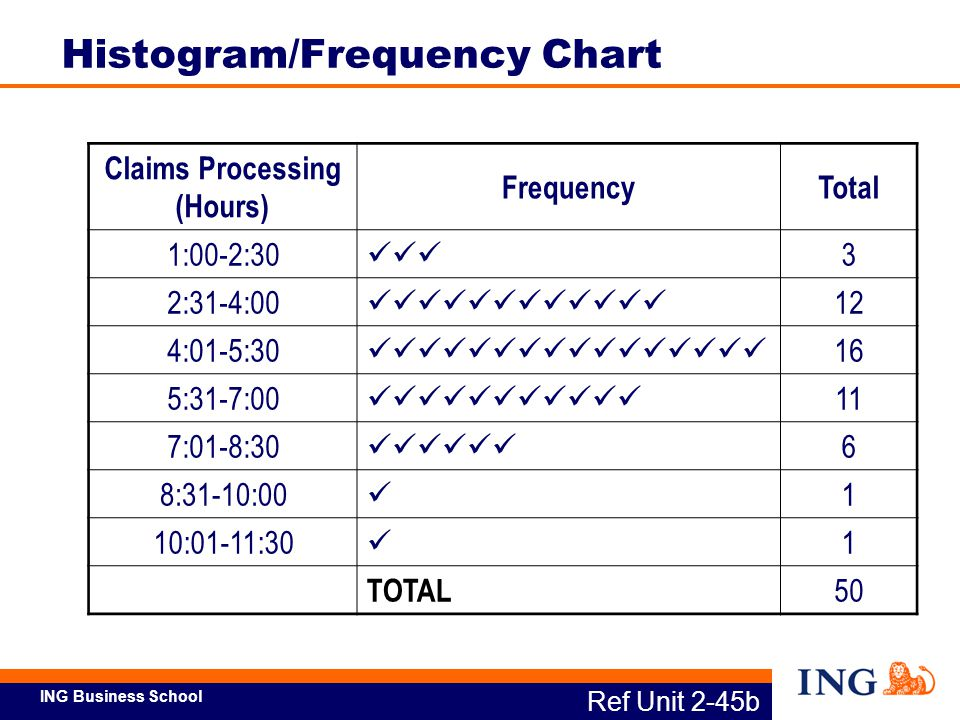 Histogram/Frequency Chart