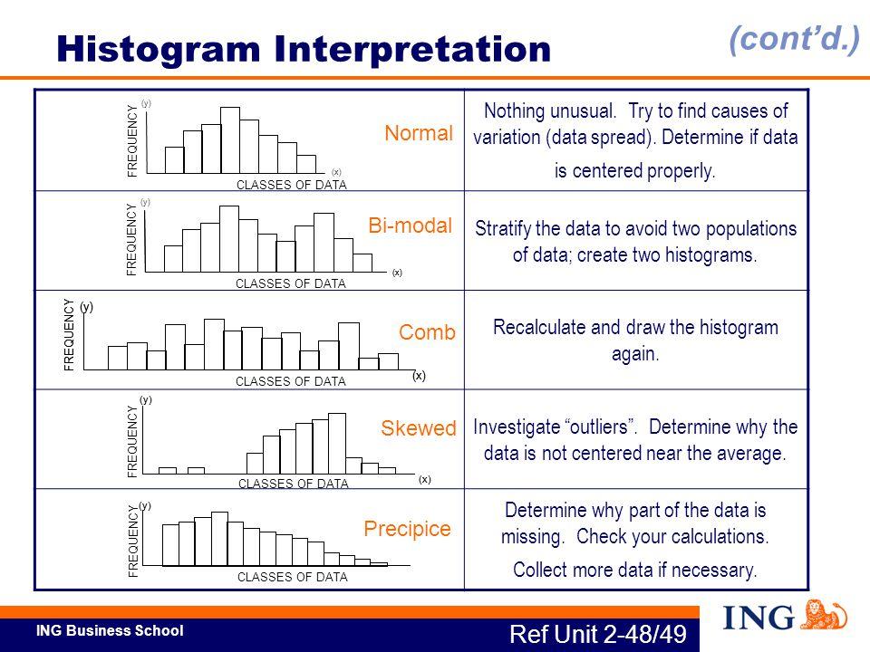 Histogram Interpretation