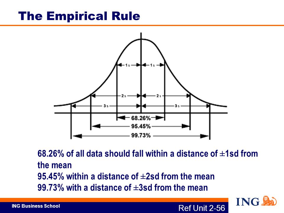 The Empirical Rule 68.26% of all data should fall within a distance of ±1sd from the mean. 95.45% within a distance of ±2sd from the mean.