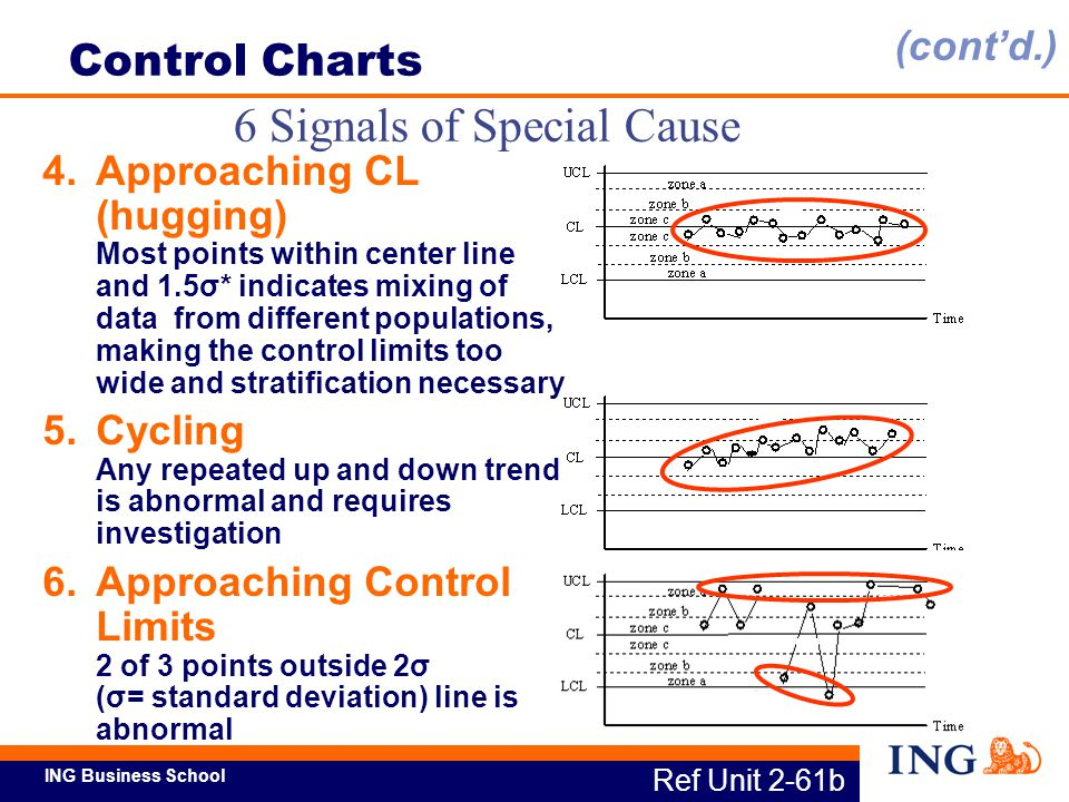 6 Signals of Special Cause