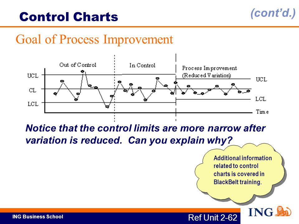 Goal of Process Improvement