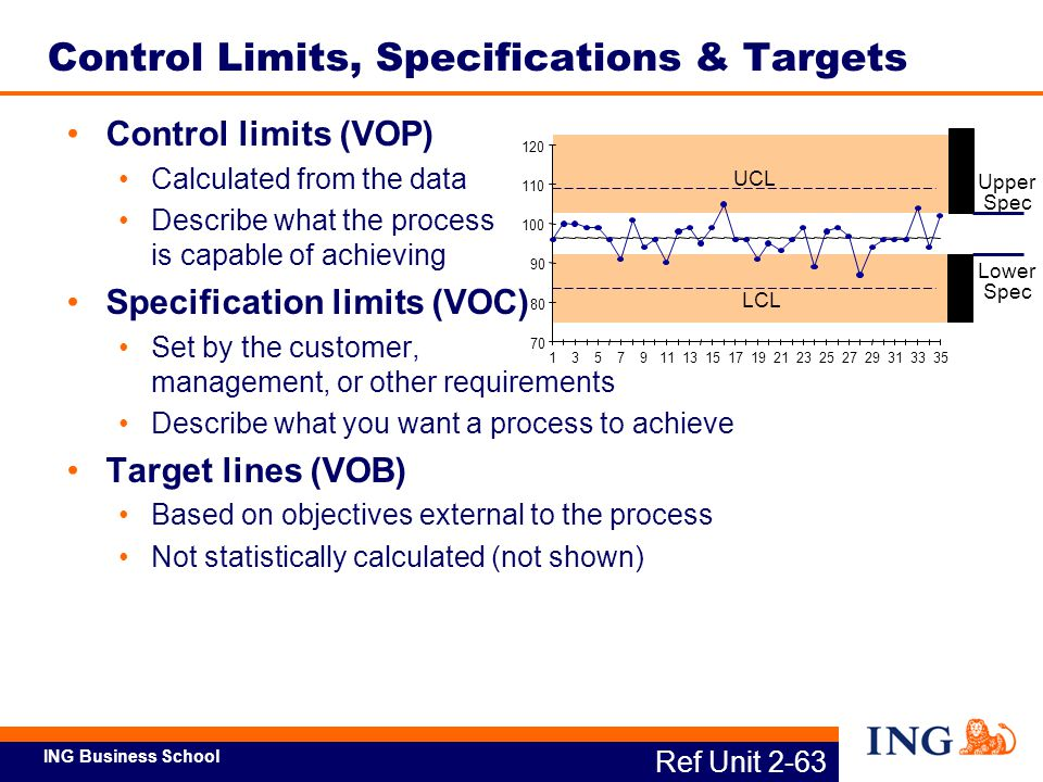 Control Limits, Specifications & Targets