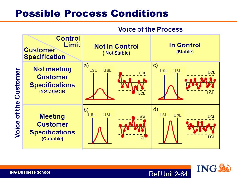 Possible Process Conditions