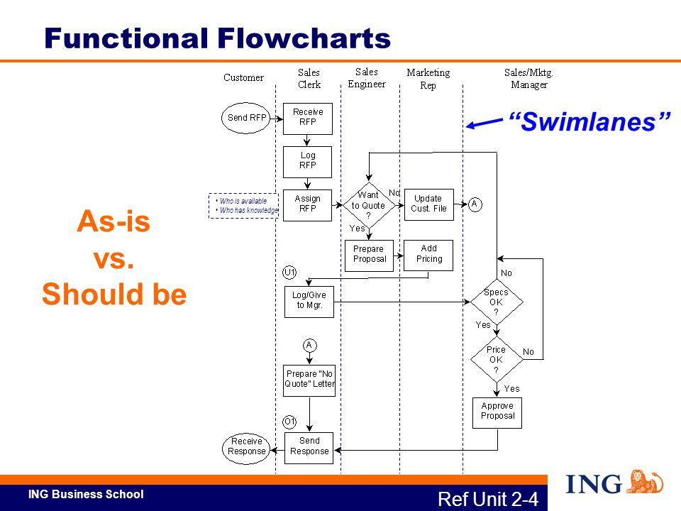 Functional Flowcharts