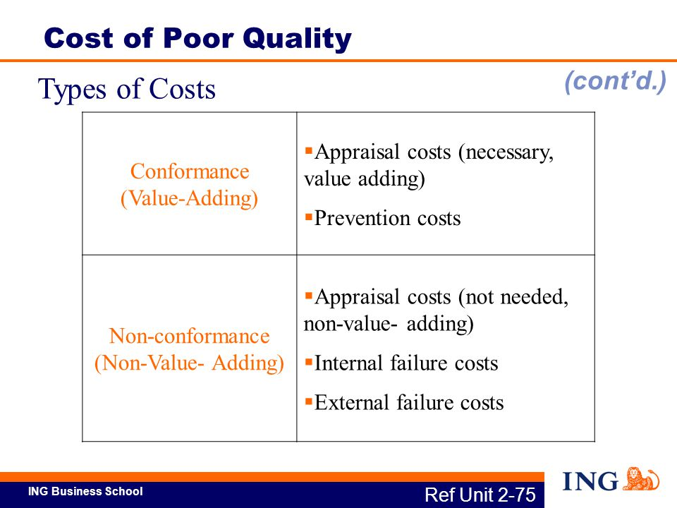 Types of Costs Cost of Poor Quality (cont'd.)