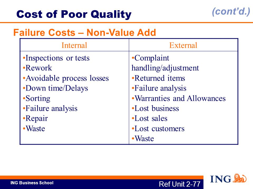 Cost of Poor Quality (cont'd.) Failure Costs – Non-Value Add Internal