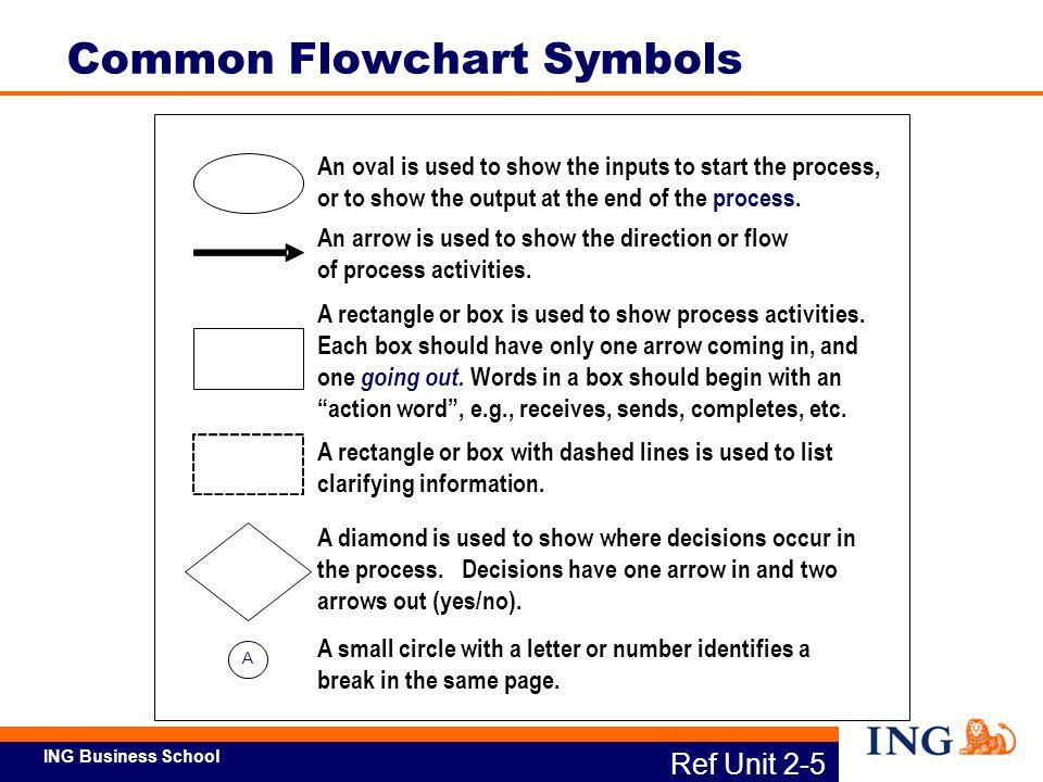 Common Flowchart Symbols
