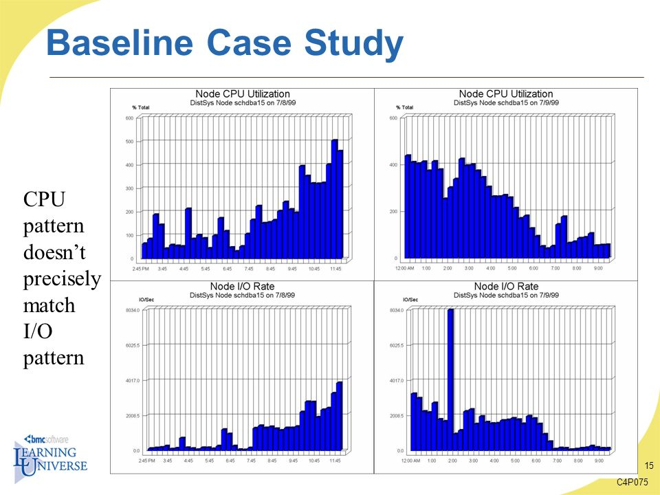 Baseline Case Study CPU pattern doesn't precisely match I/O pattern