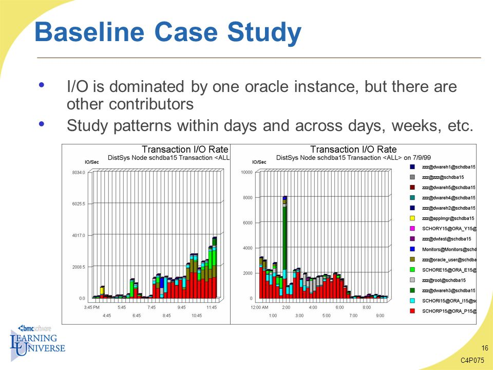 Baseline Case Study I/O is dominated by one oracle instance, but there are other contributors.
