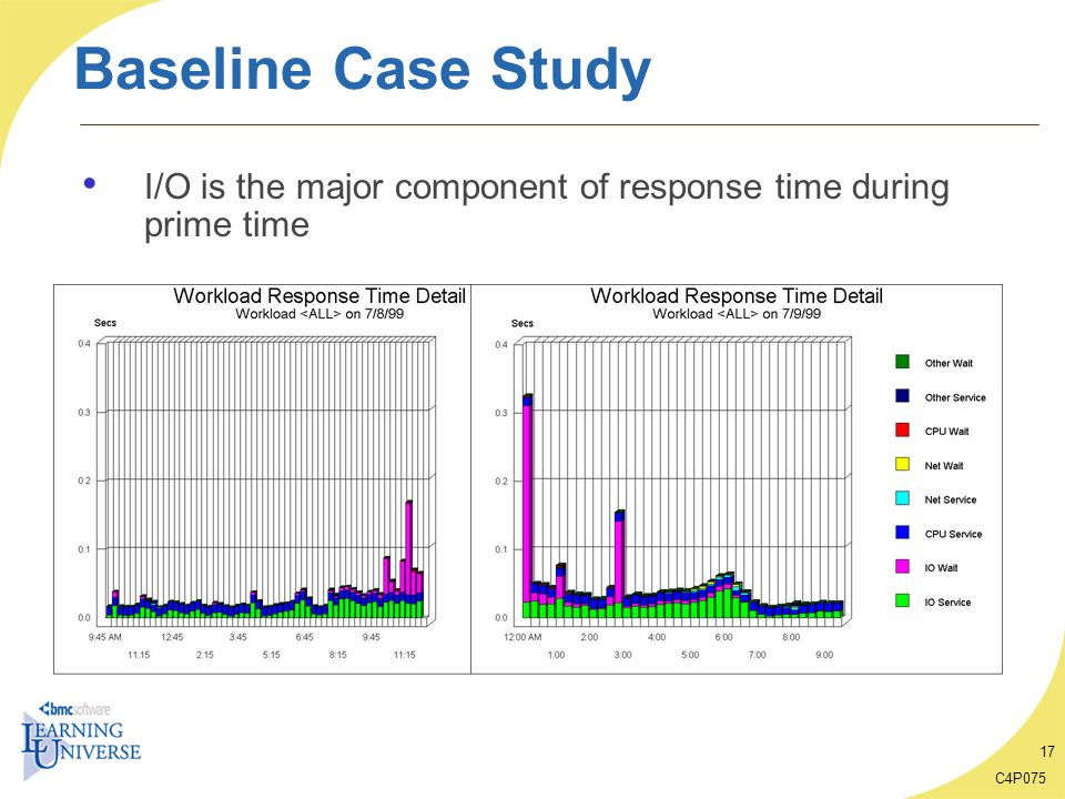 Baseline Case Study I/O is the major component of response time during prime time C4P075