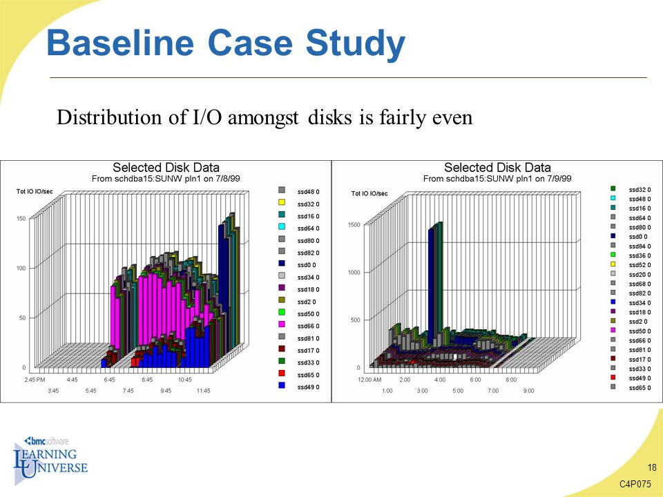 Baseline Case Study Distribution of I/O amongst disks is fairly even