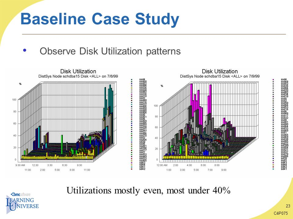 Baseline Case Study Observe Disk Utilization patterns