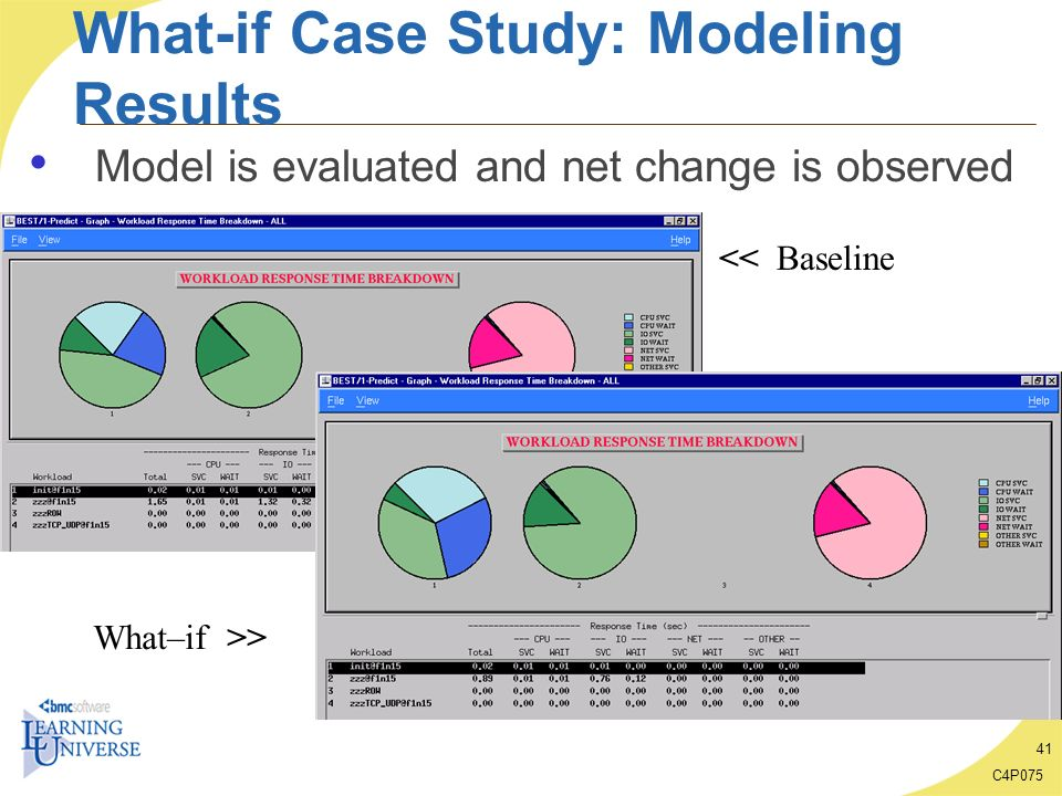 What-if Case Study: Modeling Results