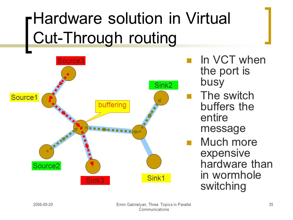 Hardware solution in Virtual Cut-Through routing