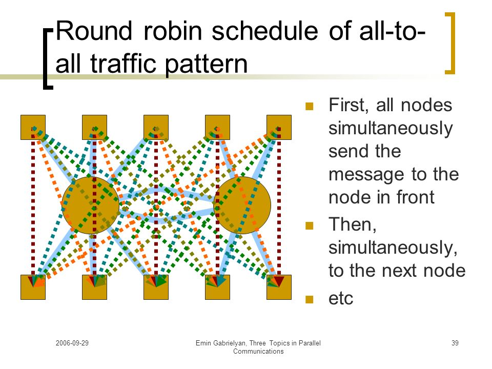 Round robin schedule of all-to-all traffic pattern
