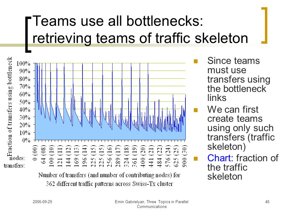 Teams use all bottlenecks: retrieving teams of traffic skeleton