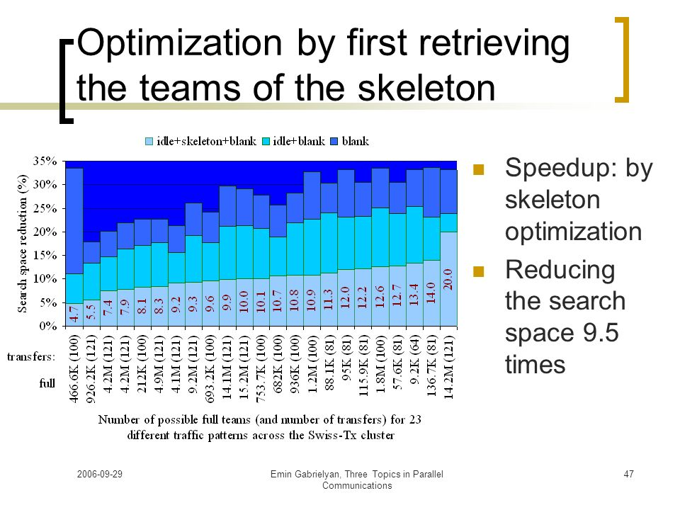 Optimization by first retrieving the teams of the skeleton