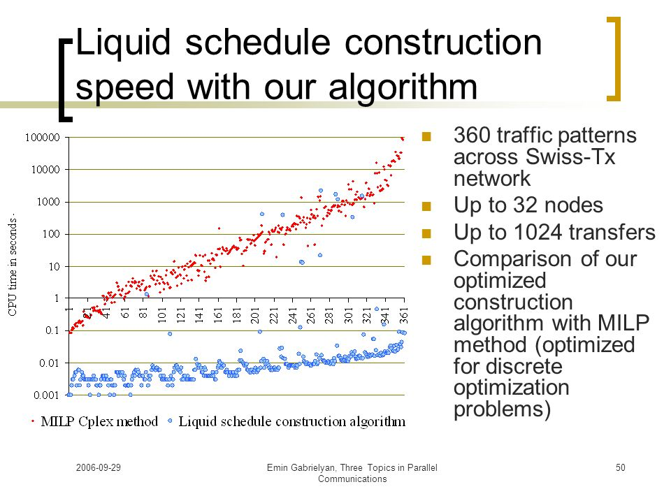 Liquid schedule construction speed with our algorithm