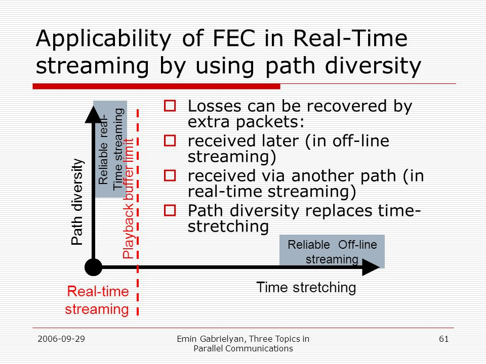 Applicability of FEC in Real-Time streaming by using path diversity