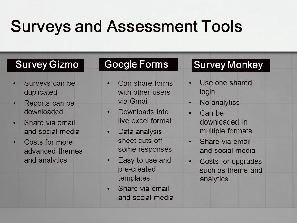Surveys and Assessment Tools