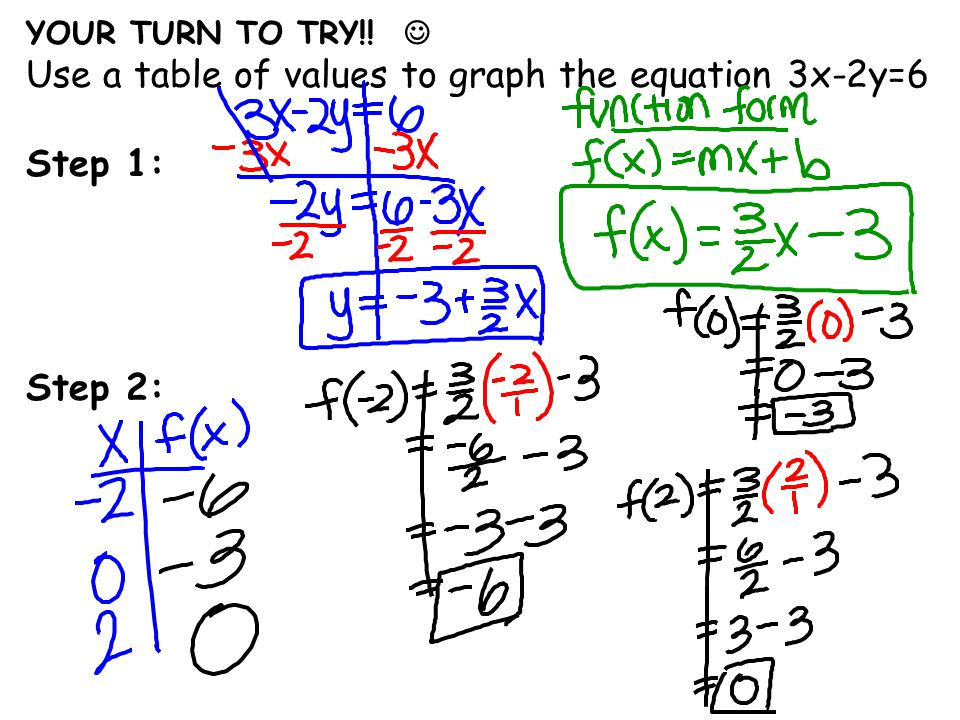Use a table of values to graph the equation 3x-2y=6 Step 1: