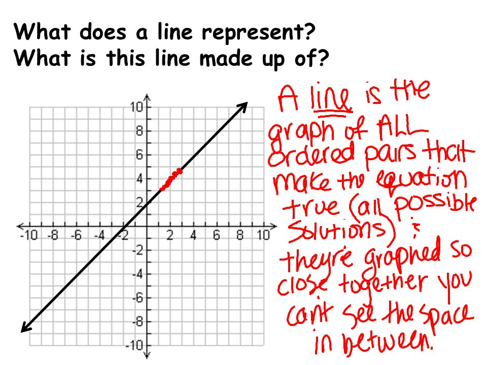 What does a line represent